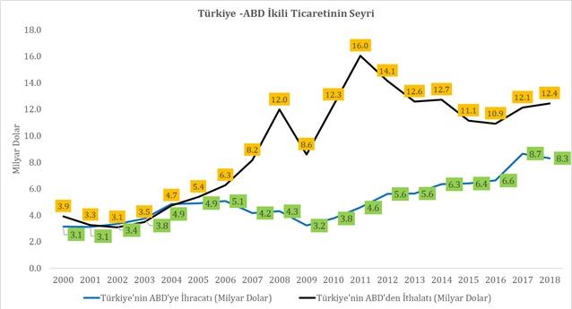 türkiye abd ikili ticareti, ihracat ithalat, fuar katılım desteği, kira marka ve tasarıma destek, yabancı marka satın alma, turquality